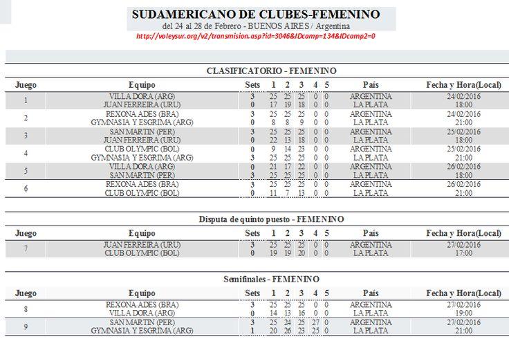 Estación Voleibol: SAN MARTÍN FINALISTA EN EL SUDAMERICANO DE CLUBES - RESULTADOS DE LA CAMPAÑA