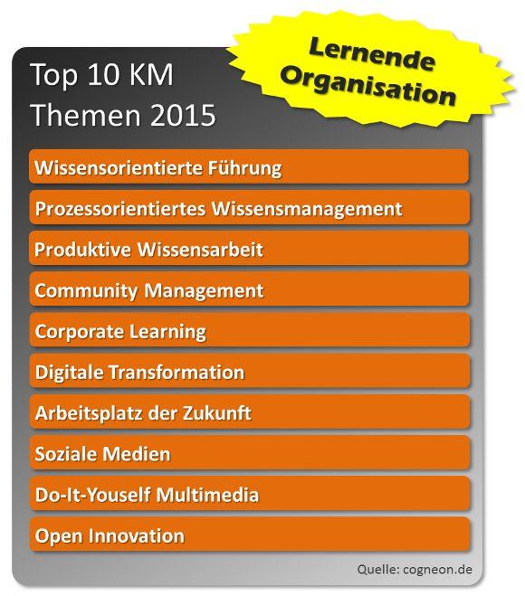 Trends WM 2015