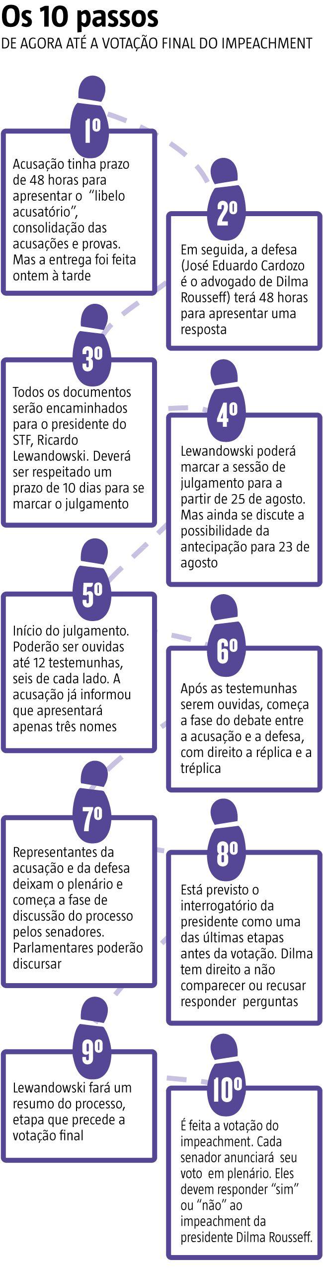 O resultado da votação no Senado, que tornou Dilma Rousseff (PT) ré no processo de impedimento, indica que será muito difícil para a presidente afastada conseguir barrar o impeachment. No veredito final, que deve acontecer a partir do dia 23 de agosto, a petista perderá definitivamente o mandato caso pelo menos 54 dos 81 parlamentares votem pelo afastamento da presidente. (11/08/2016) #Impeachment #Dilma #Rito #Lewandowski #Infográfico #Infografia #HojeEmDia