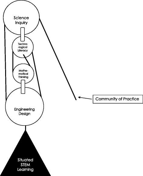 Conceptual Framework for Integrated STEM