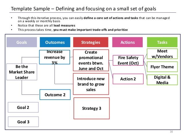 How To Supercharge Your Social Media Marketing Strategy Social Media Marketing Plan Social Media Strategy Template Marketing Strategy Social Media