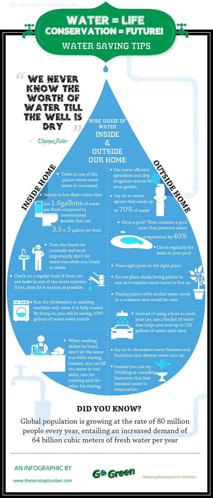 Going green infographic on water saving tips infographic for How to conserve water at home
