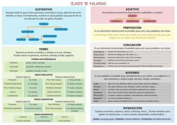 Más sobre Análisis Morfológico    Guía para realizar Análisis Sintáctico .   Las imágenes ya las publiqué anteriormente y el análisi...