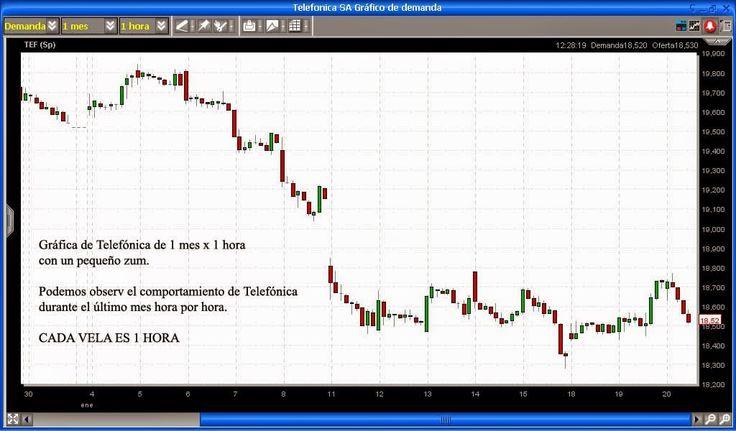 Manuales gratis de bolsa y trading