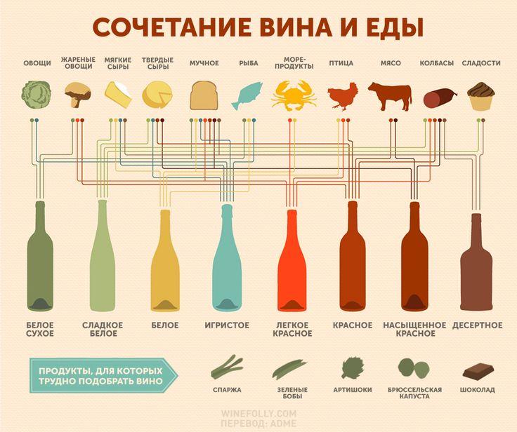 Как правильно подобрать вино к еде