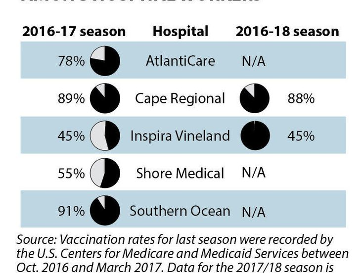 #Do hospital workers get the flu vaccine? Not all, data shows - Press of Atlantic City: Press of Atlantic City Do hospital workers get the…