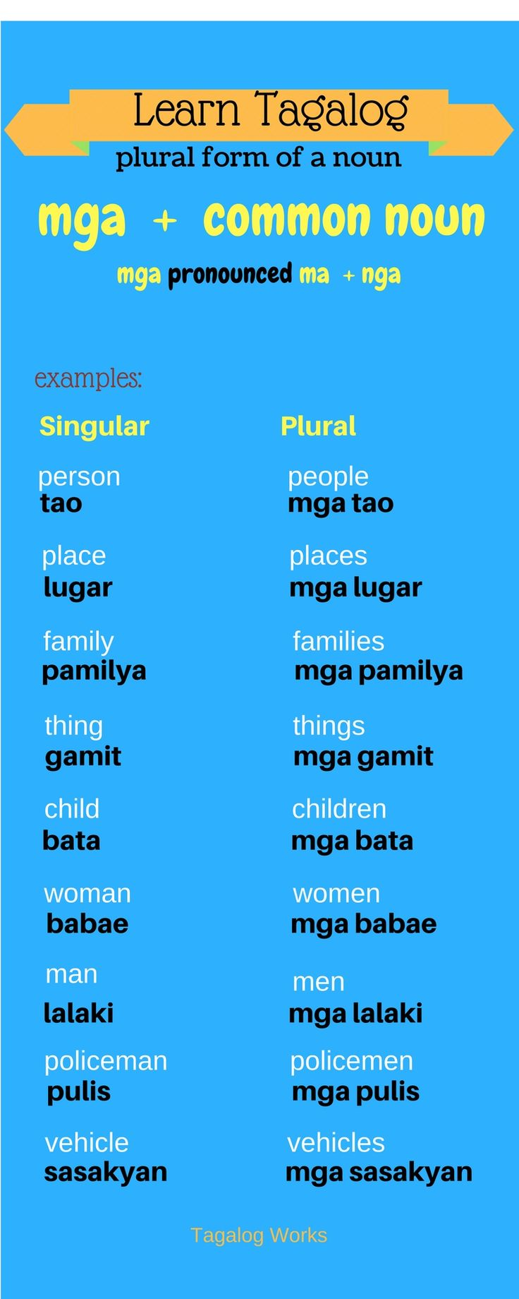 Plural form of a common noun in Tagalog...