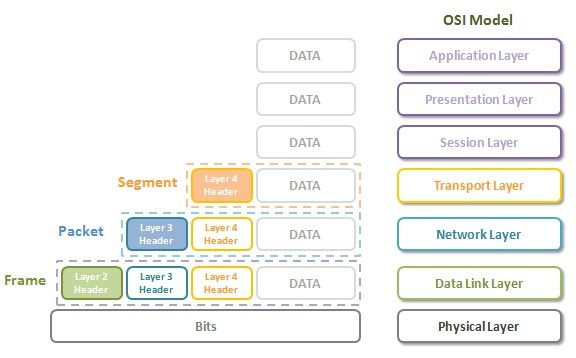 Juniper #JNCIA #JNCIP #JNCIE #JUNOS osi-model-headers