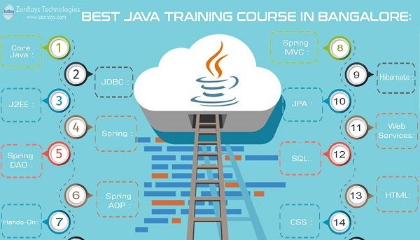 We provide the best Java Training in Bangalore. Learn with Hands-on Training, work on Java Live Project in Bangalore. Classroom or Online Training in Bangalore.   Call +91 9916482106, WhatsApp +91 9901220350, Write to corporate@zenrays.com.   Check out course contents at http://zenrays.com/java-j2ee-training