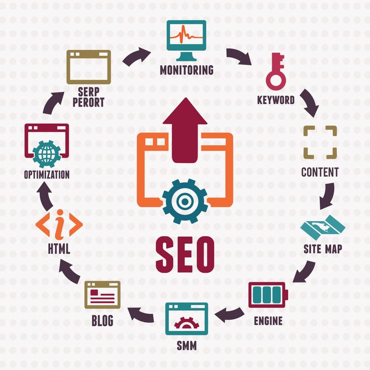 We develop, extend & deliver out of the box Search Engine Optimization solutions. Visit our website today to know about our Search Engine Optimization process. https://www.greenwebmedia.com/services/search-engine-optimization/#