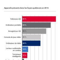 Au plan des équipements, le téléviseur HD, l'enregistreur HD ainsi que le lecteur multimédia en continu réalisent une progression significative par rapport à l'année dernière : désormais, 82 % des foyers sont dotés de téléviseur HD, 58 % ont un enregistreur HD et 14 % un lecteur multimédia en continu. Et si l'ordinateur portable progresse, l'ordinateur de table est de moins en moins populaire lui (recul de 9 points de pourcentage par rapport à l'année 2015).