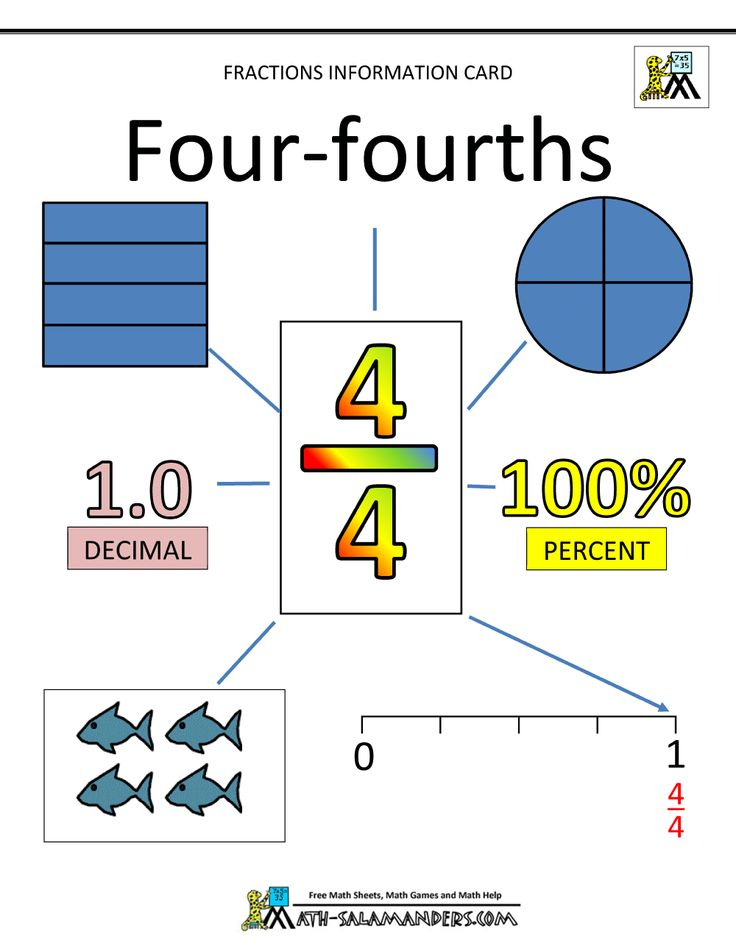 96 best Zlomky images on Pinterest | Math fractions, Fractions and ...