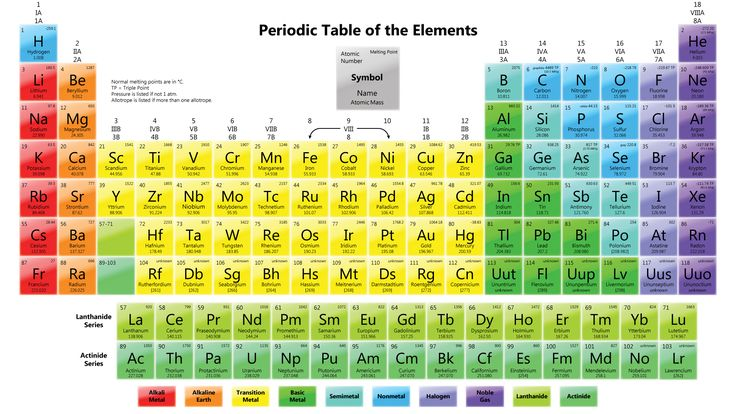 What is the periodic table of the elements? - A Plus Topper