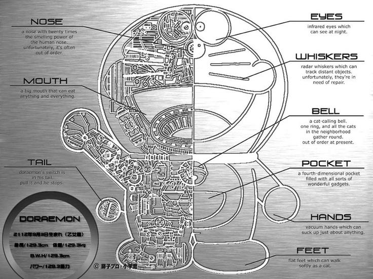 anatomy of doraemon hihi
