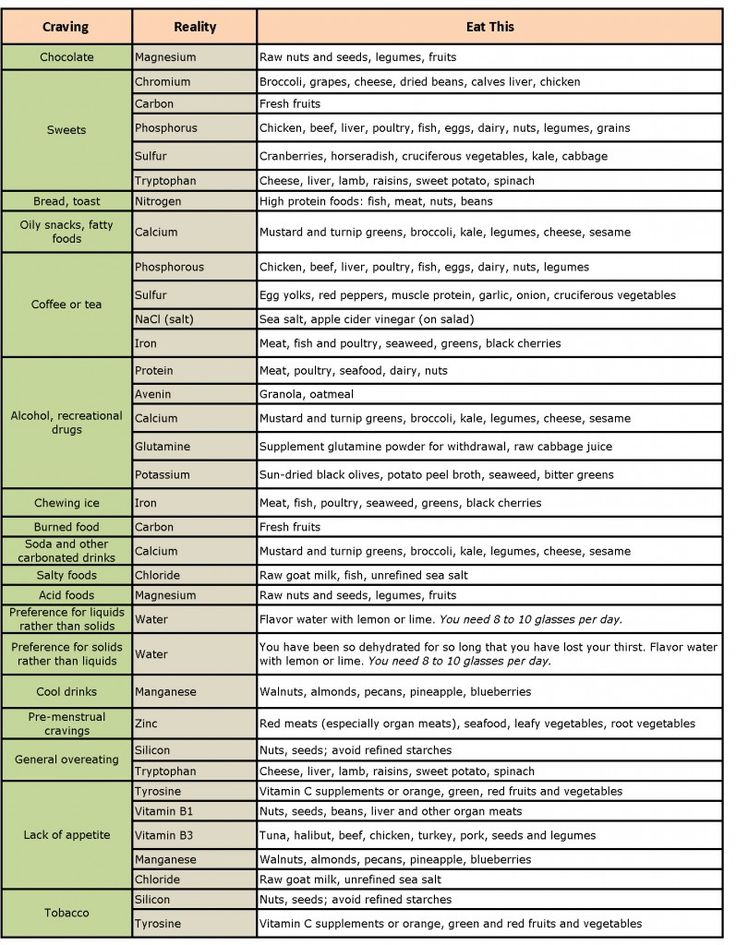 Craving chart - need to put this on the fridge                                                                                                                                                                                 More