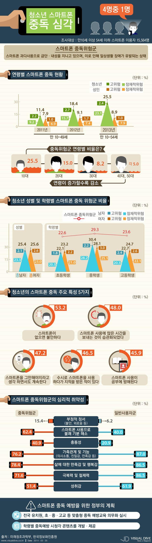 """청소년 4명중 1명은 스마트폰 중독 """"우리 아이도?"""" [인포그래픽] #smartphone #Infographic ⓒ 비주얼다이브 무단 복사·전재·재배포 금지"""
