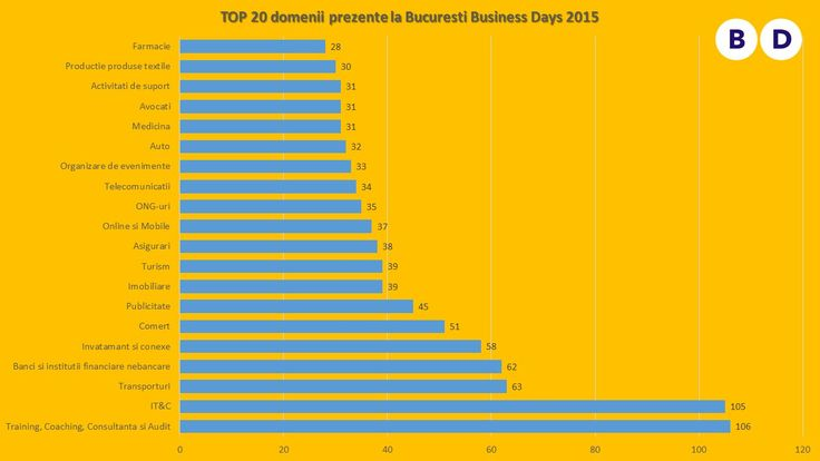 Statistici de la Bucuresti Business Days 2015 (3)