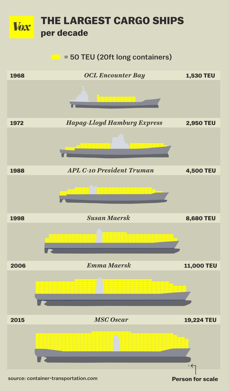 The evolution of the container shipping world and its ships that have made it possible....⚓️⚡️⭐️⚓️⭐️