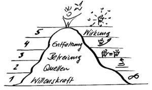 """Berg erklimmen LernenDerZukunft - aus dem Buch """"Take Five -  die fünf Schlüssel zu mehr Lebendigkeit und innerer Stärke"""", 2016, Heinz Peter Wallner"""