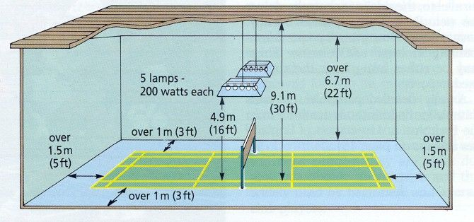 Badminton Court Size Google Search Group Design