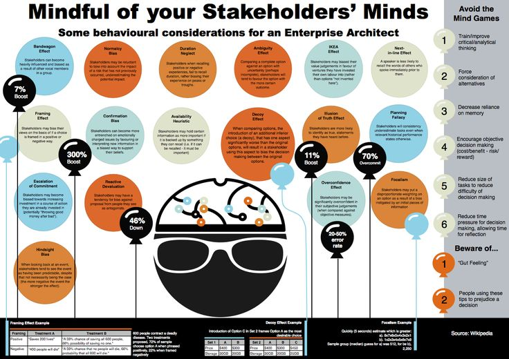 Stakeholder Behavioural Bias in Enterprise Architecture