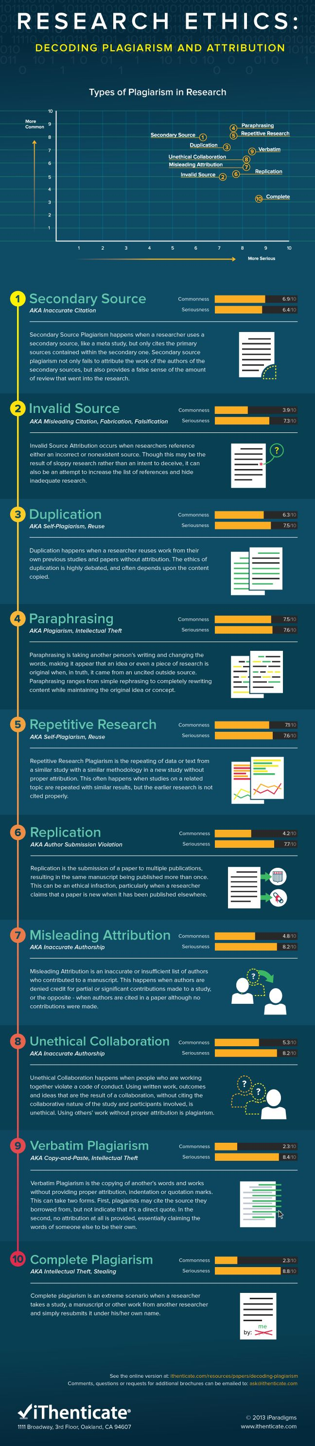 10 types of plagiarism in research | Exchanges