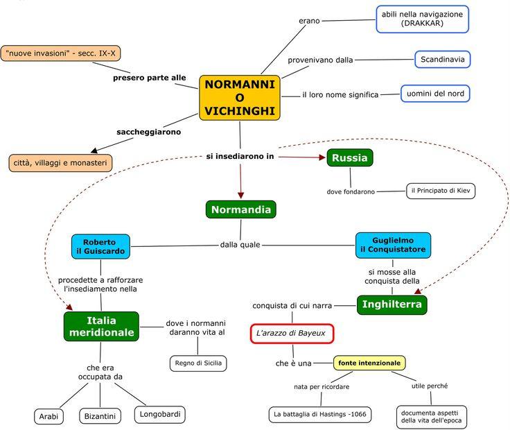 Normanni - mappa concettuale