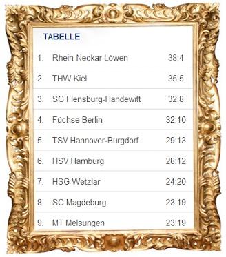 Nach dem 21. Spieltag - immer noch #Loewenauf1 #Handball