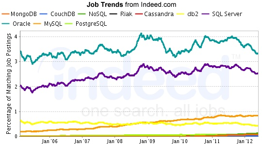 SQL Server,Informix,DB2,Oracle,Sybase,MySQL,Postgres Job Trends