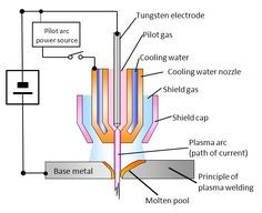 Principle of plasma welding
