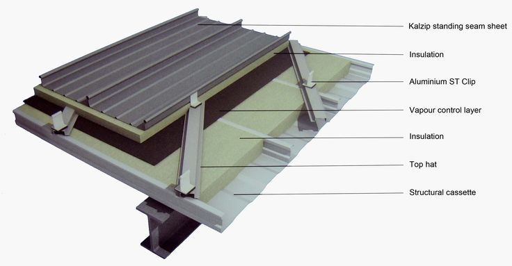 Image Result For Flat Roof Metal Trusses Metal Roofing