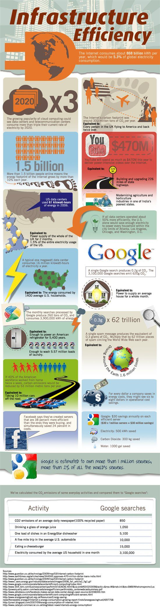 The growth of cloud computing and the use of data centers is supposed to be a good thing, right? Well, not necessarily -- when you consider how the Internet's massive carbon footprint is expanding along with them. Making data centers more efficient can save money and reduce their environmental impact. And when companies realize savings in their energy costs, they'll also see their operational costs drop. For instance, Facebook and Google both credit more efficient servers