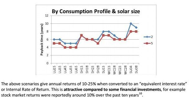 Alternative Technology Association, says that current market indicators, including falling technology costs and rising feed-in tariffs, mean that the economics now favor larger rooftop solar systems – 5kW and above.  The ATA has advised people to consider (the size of their solar) based on their electricity consumption. However, things have changed. Nowadays we generally recommend a big solar system even if electricity consumption is low…