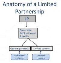 partnership and limited liability partnership organization A partnership is created by default, unless the business is specifically formed as some other type of business entity, such as a corporation, a limited liability company, or a limited partnership a general partnership is one in which all of the partners have the ability to actively manage or control the business.