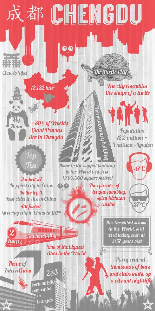 Thinking about going to Chengdu? Learn all about the city from Intern China's infographic!  Check out all our Internships in Chengdu:   https://internchina.com/section/blog/chengdu-blog/