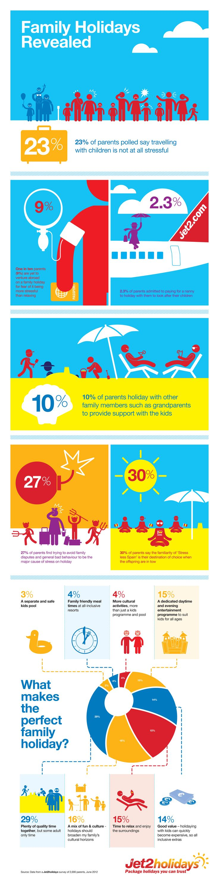 What makes the perfect family holiday? Infographic from Jet2 Holidays research into travel with children