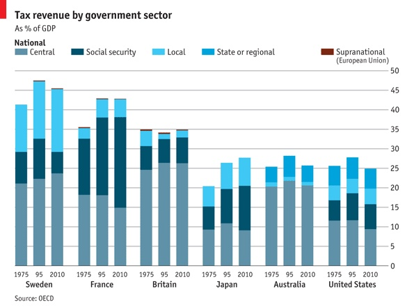 Tax revenues by sector (The Economist)