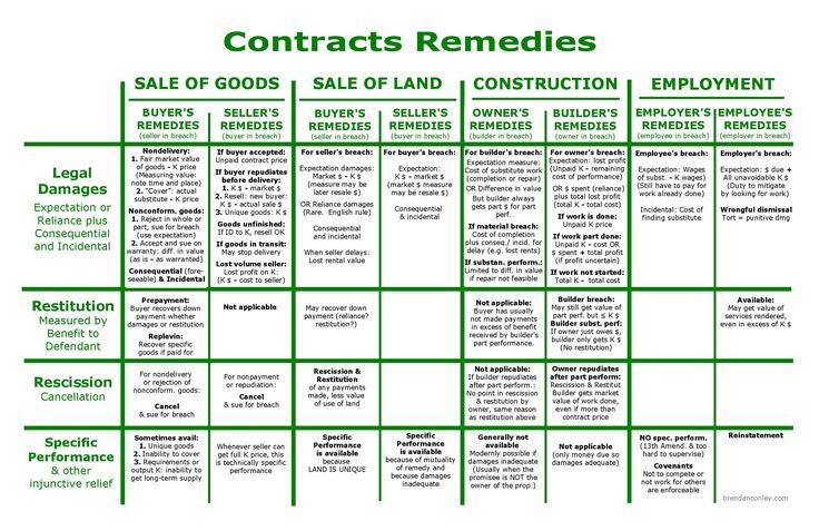 Contracts Remedies Flowchart Exam study, Studying law