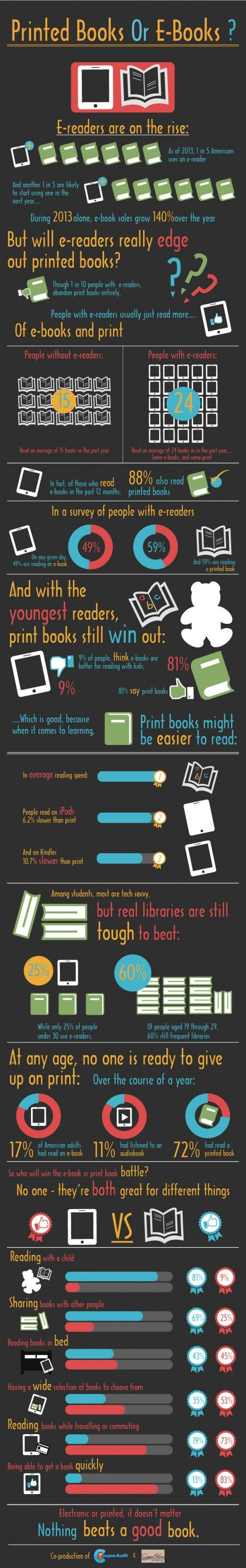 #infographic ⇢ To read or not to read #ebooks / some very interesting NEW facts about reading habits
