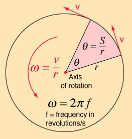 Angular velocity: the velocity with which an object is moving around a fixed axis of rotation (this is different from ordinary velocity!); different points on a rotating rigid body move different distances in a given time interval, depending on how far the point lies from the axis; but, because the body is rigid, all points rotate through the same angle in the same time; at any instant, every part of a rotating body has the same angular velocity (rad/s); linear velocity = r x alpha