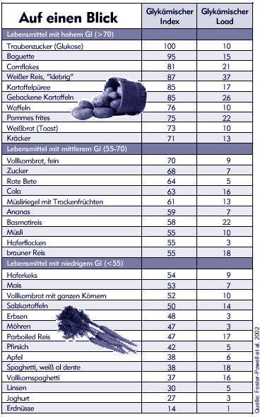 Glykämischer Index   Tabelle | Food: Facts | Pinterest | Low carb