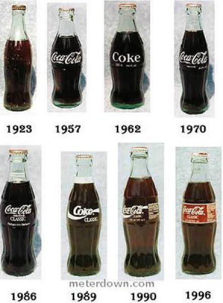 Coca Cola bottles evolution