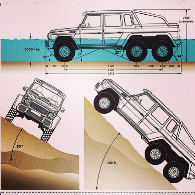 A quickstart guide to conquering terrain. #g63 #AMG 6x6