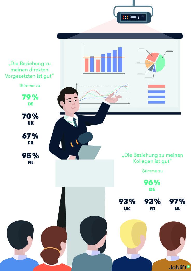 Alles Friede, Freude, Eierkuchen in europäischen #Startups? Scheint fast so. In einer Umfrage zeigten sich die gut 500 Startup-Mitarbeiter zufrieden mit ihren #Kollegen, nur die Beziehung zum #Chef war - außer in Holland - mitunter etwas angespannter