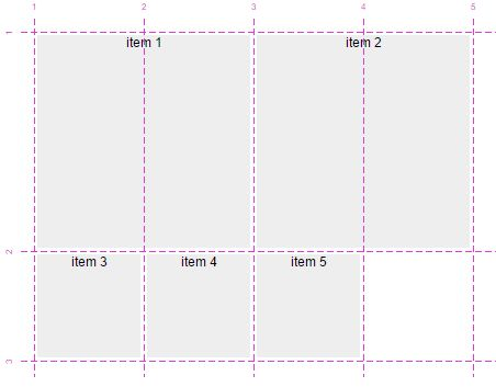 The future of layout with CSS: Grid Layouts — Medium