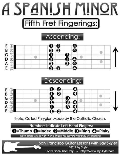Guitar Fingering Chart A Spanish Minor Scale 5th Fret Diagram