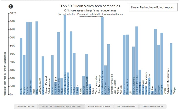 https://www.baycitizen.org/data/technology/explore-top-silicon-valley-firms-finances/