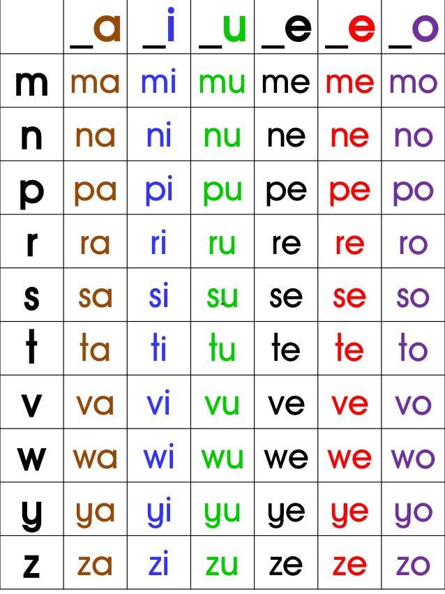 Carta Suku Kata Kv Pemahaman Membaca Suku Kata Membaca
