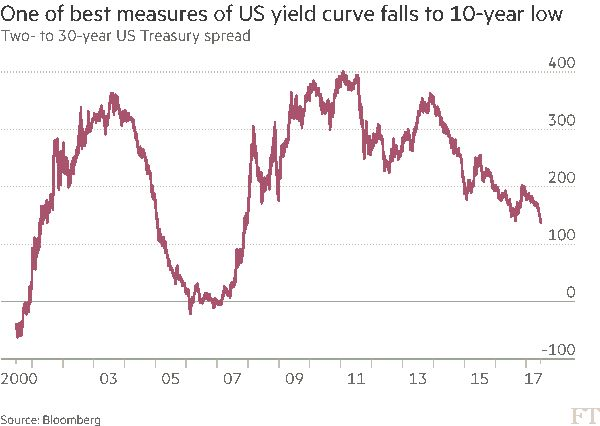 ‪#Investor nervousness rises as yield curve flattens‬  ‪💡https://www.ft.com/content/18281550-56ac-11e7-80b6-9bfa4c1f83d2 @FT‬  ‪#Privateequity #ennovance #debt #loan #healthcare #asc‬ www.ennovance.com