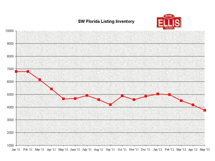 SW Florida Listing Inventory Falling 7-7-12Florida Lists, Florida Real, Sw Florida